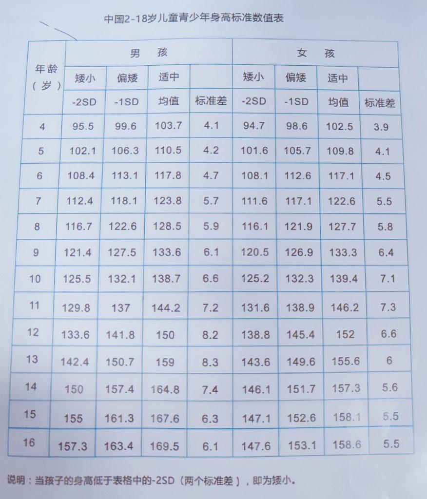 身高标准数值表